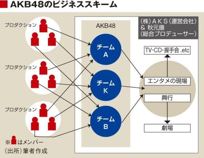AKB48のビジネスは継続できるか?