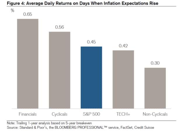 インフレーションは株式市場にとって良いか悪いか