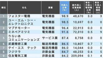 「外国人従業員が多くいる会社」ランキング