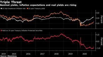 米国債利回り上昇加速、株式、新興国市場の脅威
