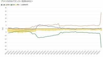 「民間部門の過剰貯蓄」でアメリカ経済も停滞へ