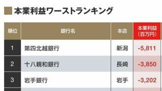 """""""赤字""""の地方銀行が30社「本業利益」ランキング"""