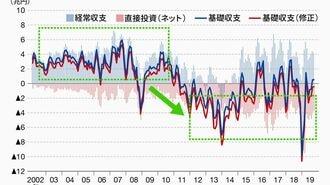 なぜドル円相場はあまり動かなくなったのか