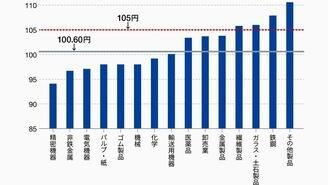 貿易戦争で日本が警戒すべき円高水準は?