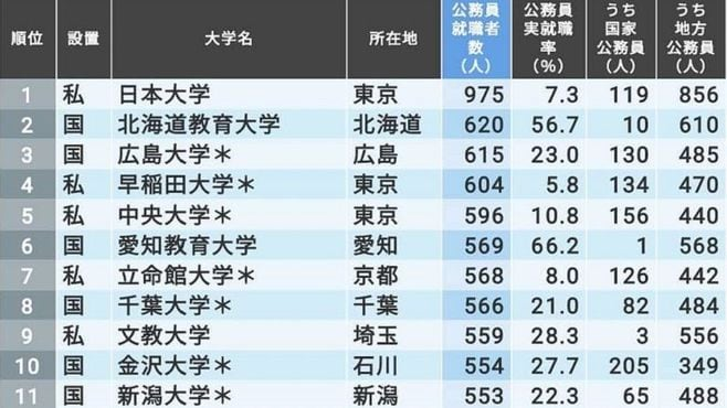 「公務員の就職に強い大学」ランキングTOP200