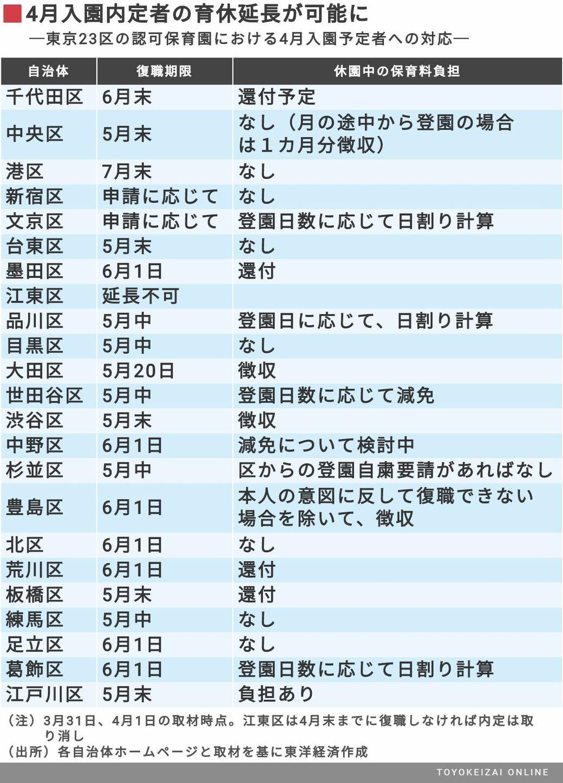 士 江東 区 コロナ 保育