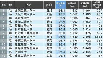 最新!「本当に就職に強い大学」ランキング150