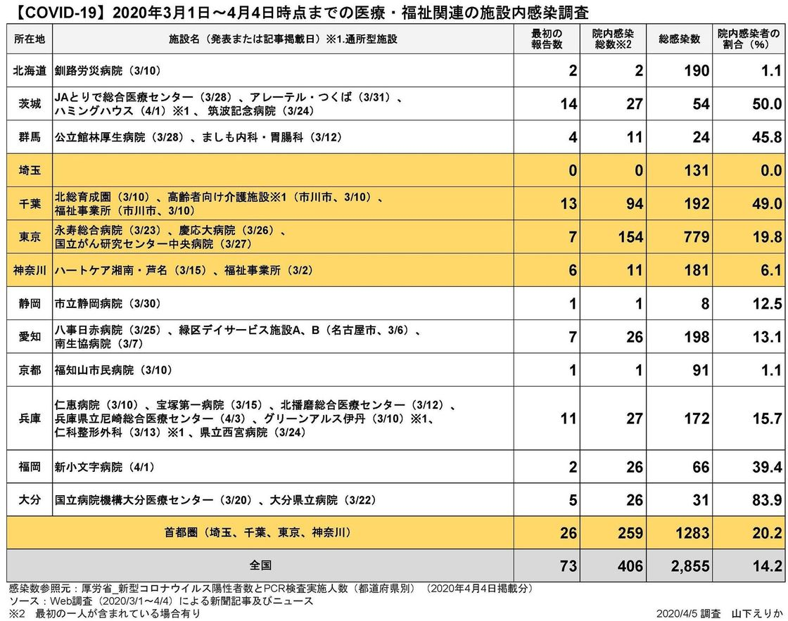 オンライン 検査 数 東洋 経済