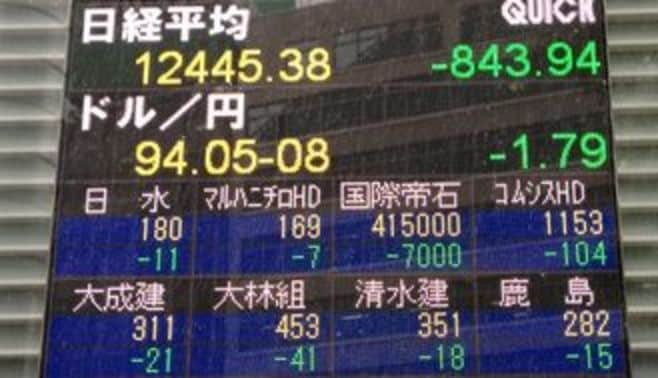 日経平均は800円超の大幅続落