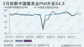 中国のサービス業、「景況感」が大幅改善の背景