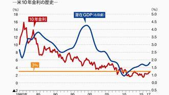 米国の長期金利上昇とドル高は続くのか