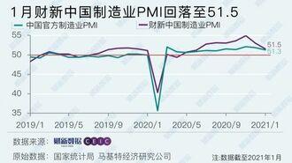 中国製造業の「景況感」、回復基調に変化の兆し