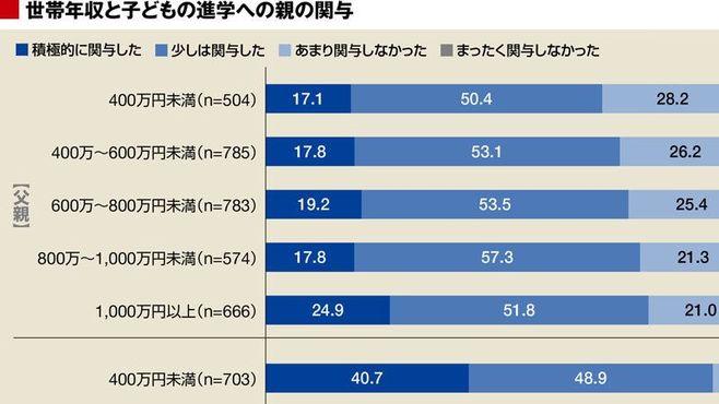年収1000万円以上で「教育パパ」は急増する