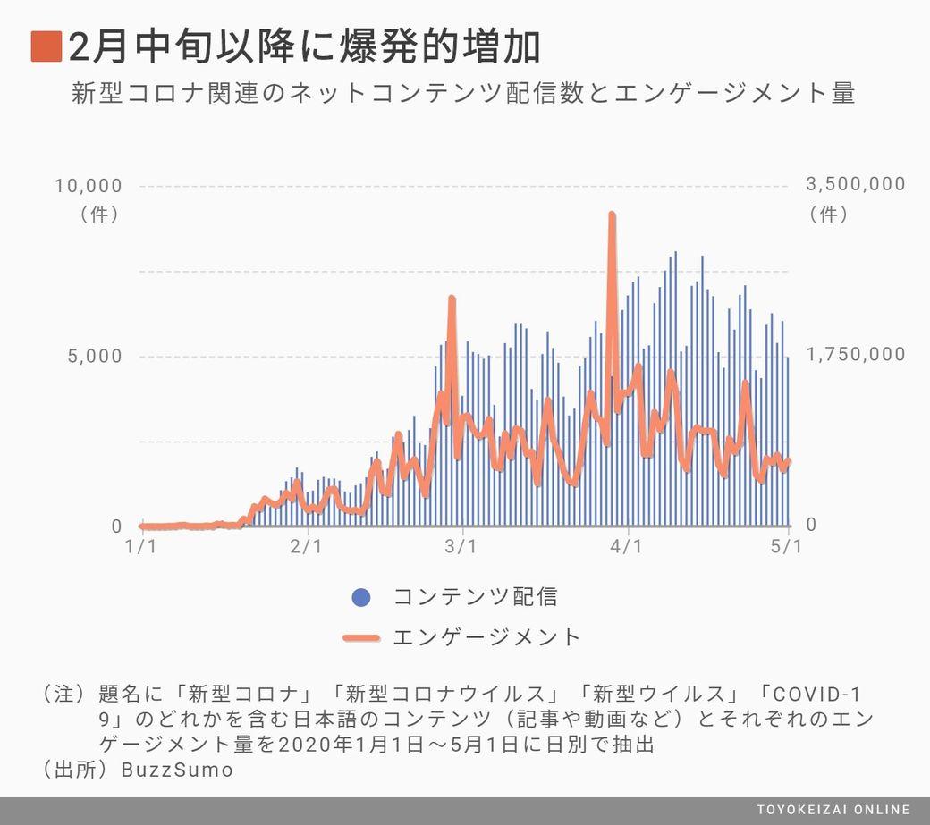 コロナ グラフ 経済 東洋