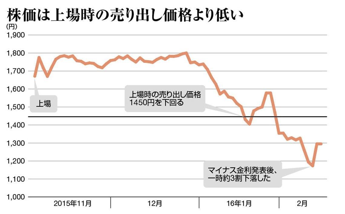 銀行 株価 ゆうちょ