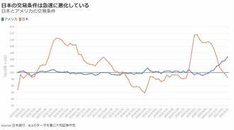 交易条件の悪化が日本経済をさらに圧迫している