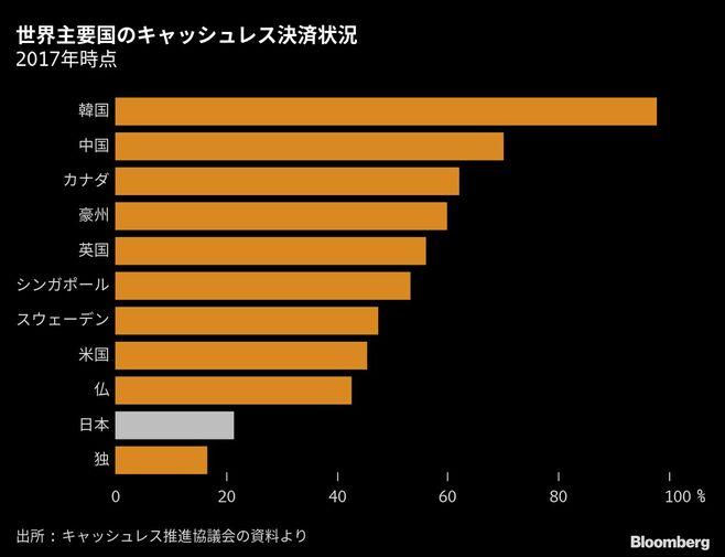 日本人の現金払い主義がついに変わってきた訳