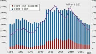「経済的な死者」の急増を阻止する対策が必要だ