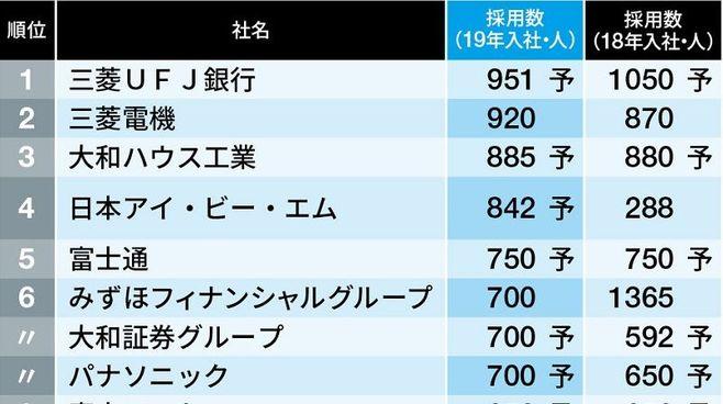 「採用数が多い会社ランキング」トップ300社