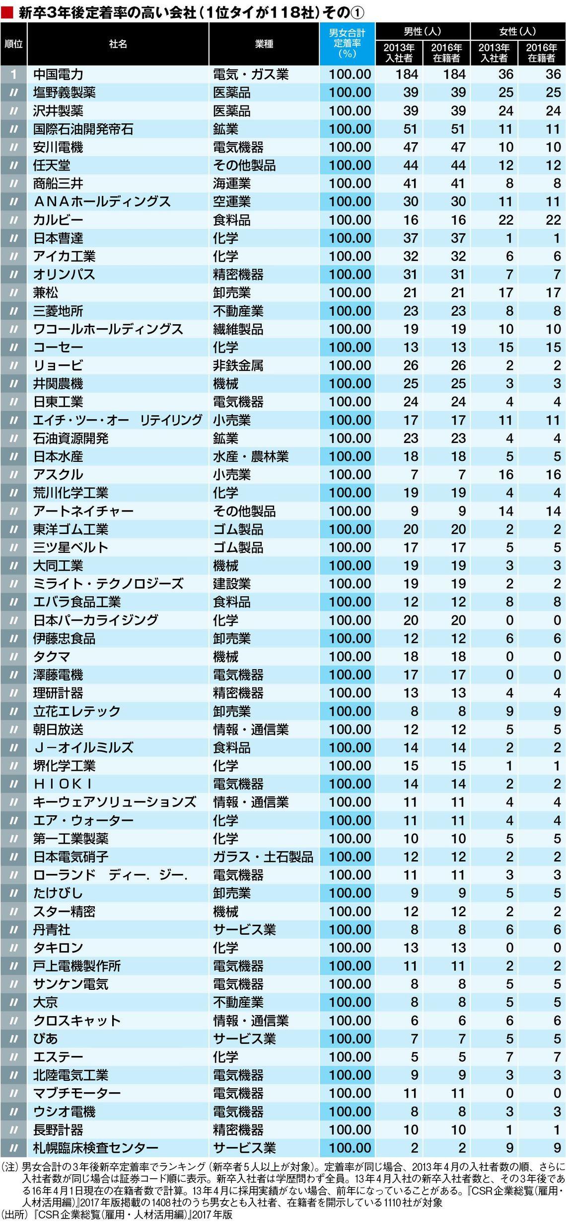東洋経済 新入社員に優しい「ホワイト企業」トップ500の表。