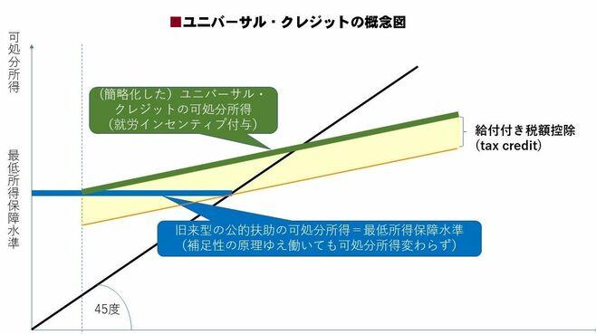 日本の社会保障、どこが世界的潮流と違うのか