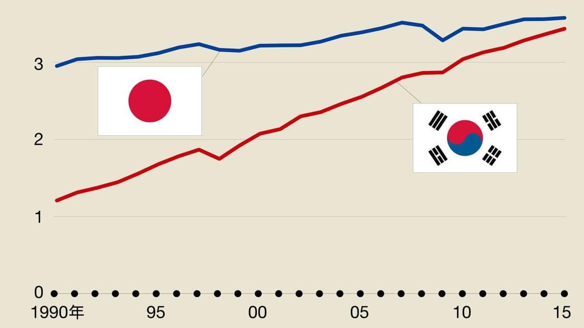 日本は、ついに「1人あたり」で韓国...