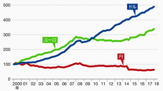 株急落よりも怖い新興国のドル建て債務