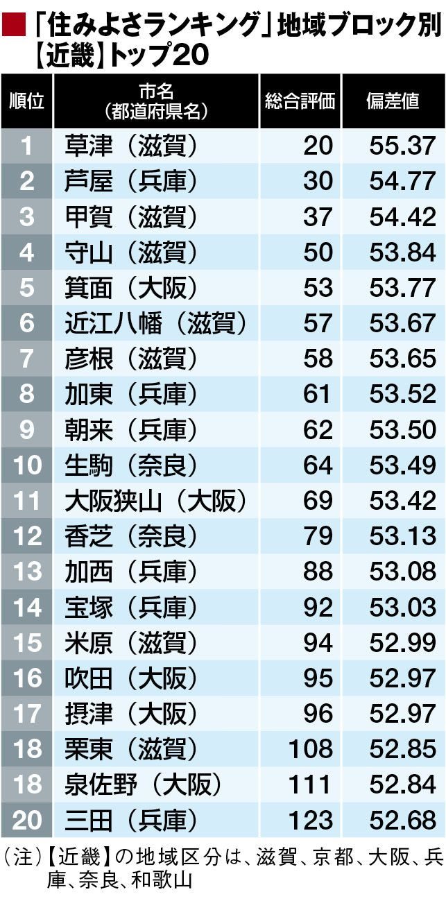 【日本全都市住みよさランキング】7年連続のトッ …