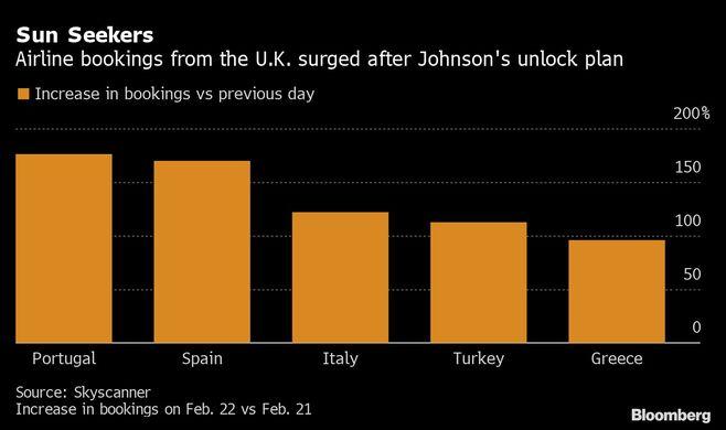 航空会社の予約が急増、英国で何が起こったか