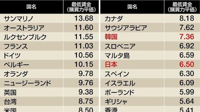 「低すぎる最低賃金」が日本の諸悪の根源だ