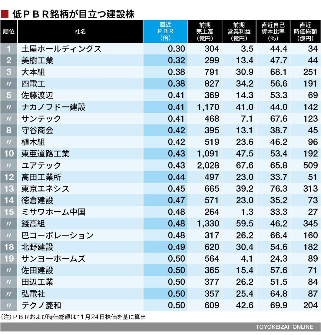 建設 株価 清水