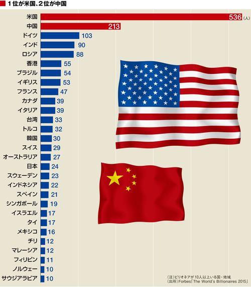 日本とトルコと世界の大富豪
