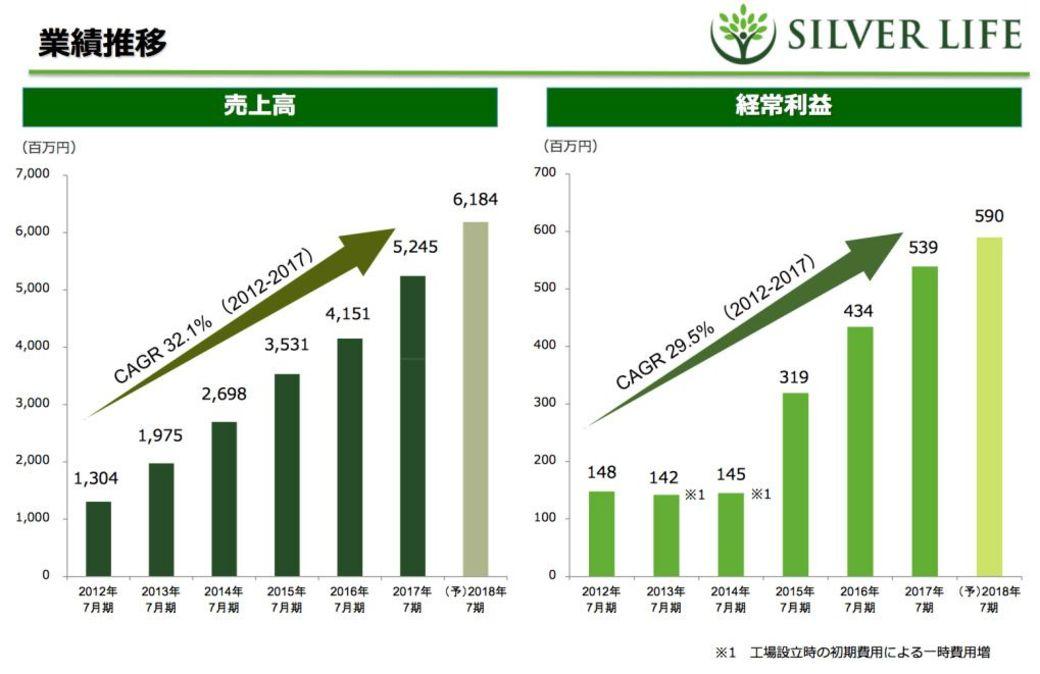 高齢化社会は食の市場が30年成長し続ける」   食品   東洋経済 ...