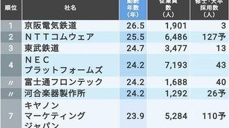 「平均勤続年数が長い会社」ランキングTOP300