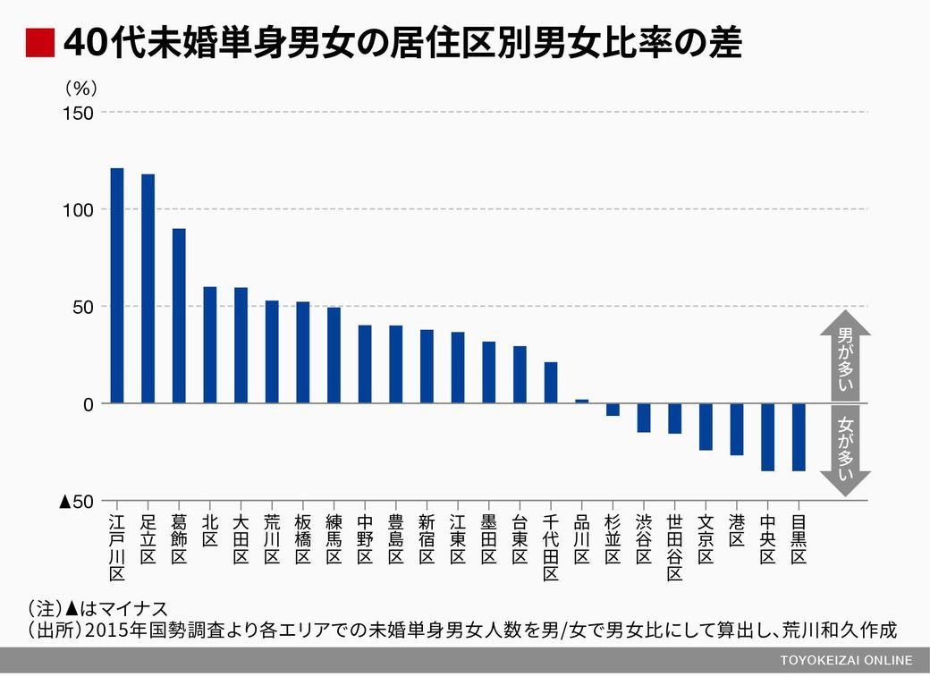40代未婚単身男女の居住区別男女比率の差