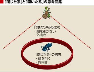 「アリ型」日本人は、変化に対応できない