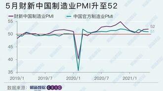 中国の製造業「景況感」が回復基調でも残る課題