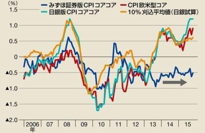 精緻に分析すれば、日本はまだデフレである
