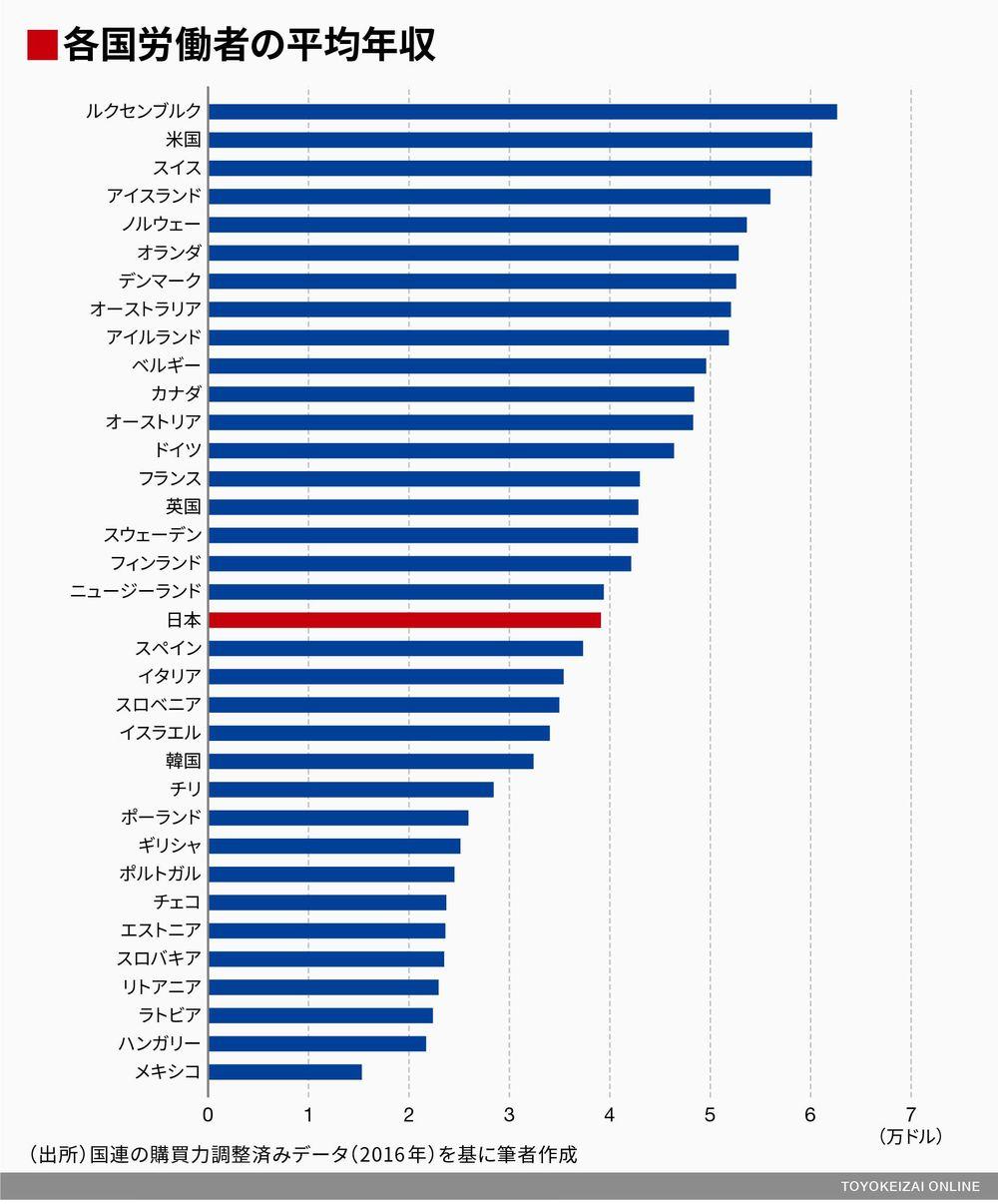 超格差社会 日本
