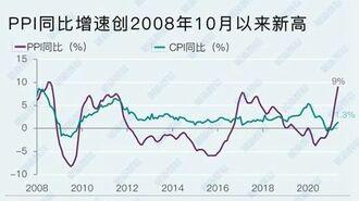 中国、5月の「生産者物価指数」が急上昇の波紋