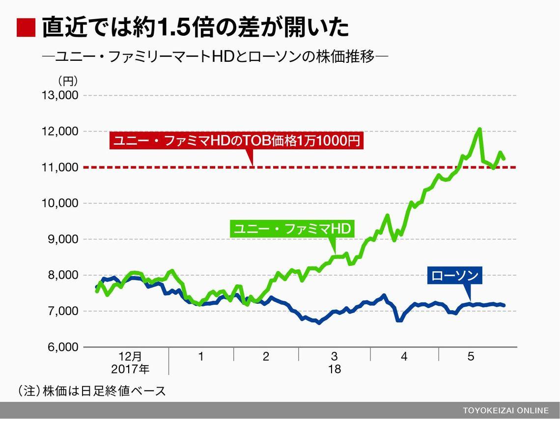 株価 伊藤忠 商事