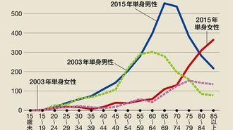 激増の高齢者孤独死は「7割が男」という現実