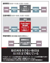 進む「東証外し」 市場外取引の衝撃