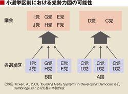 大 制 二 政党