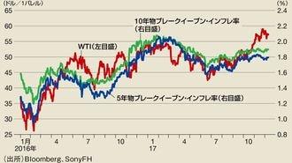 2018年は円が最弱通貨になるがドルも弱い