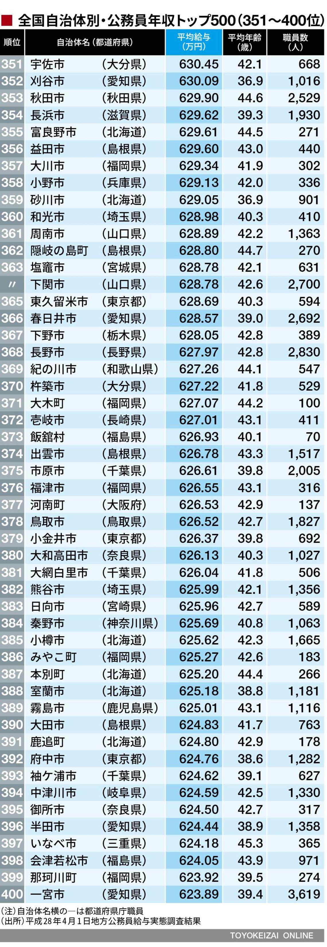 年収 公務員 公務員<20代後半>の年収まとめ (給料/平均年収/企業名などを集計)