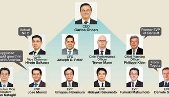 Nissan: Who Will Succeed Ghosn the Superman?