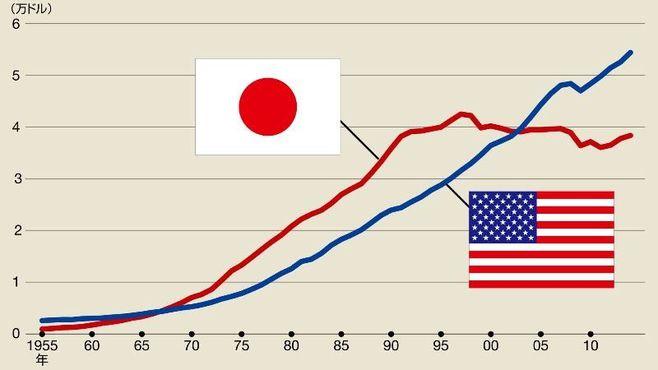 日本を「1人あたり」で最低にした犯人は誰か
