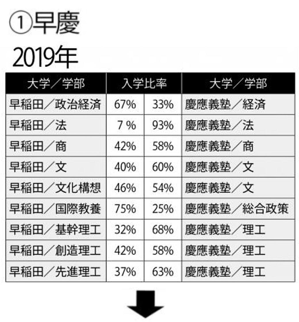 大学 医学部 早稲田