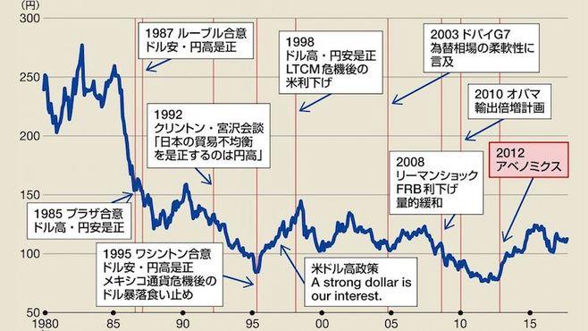 衆議院選挙後のドル円相場は、どうなるのか